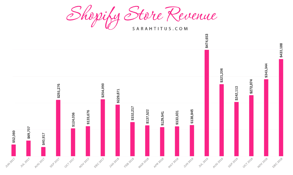 Sarah Titus Shopify Store Revenue income chart